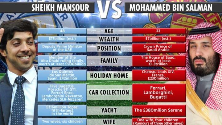 Sheikh Mansour vs Mohamed bin Salman: Arapska bitka za Manchester!