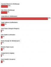 Ibišević vodeći sa 69 % glasova