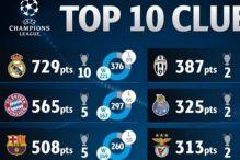 Real najuspješniji, Sarajevo najbolje rangirani bh. klub