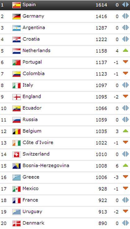 Na prvom mjestu je još uvijek Španija, Njemačka je druga, dok
